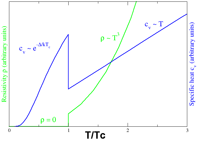 Behavior of heat capacity (cv, blue) and resistivity (r, green) at the superconducting phase transition Cvandrhovst.png