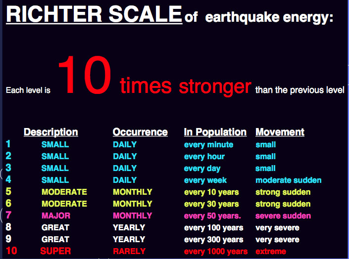 Richter scale - Wiktionary