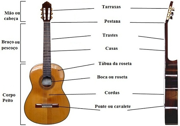 Elements of the classical guitar in Portuguese