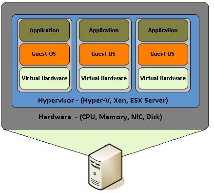 IT Fundamentals/Virtualization - Wikiversity