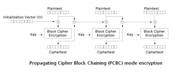 Pcbc encryption.png