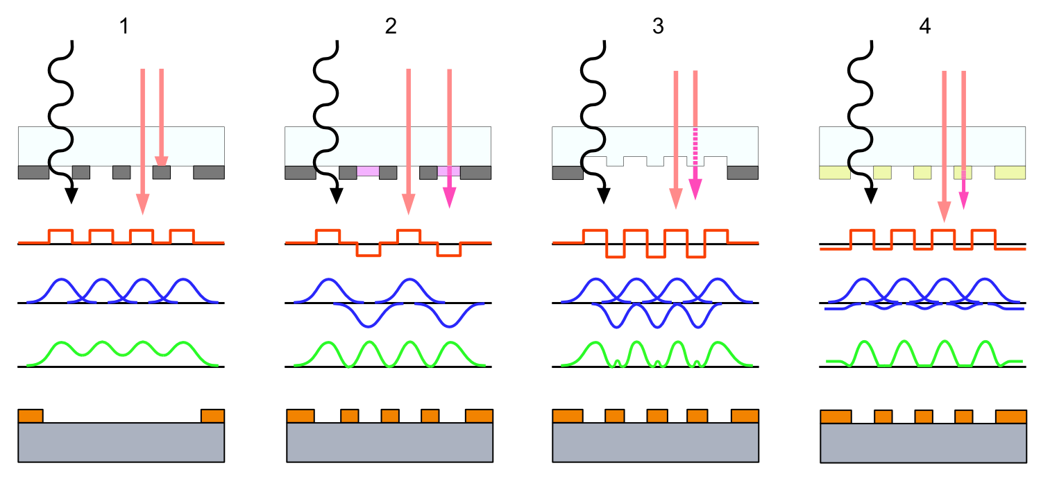 File:Phase Shift Mask (4 types) N.PNG - Wikimedia Commons
