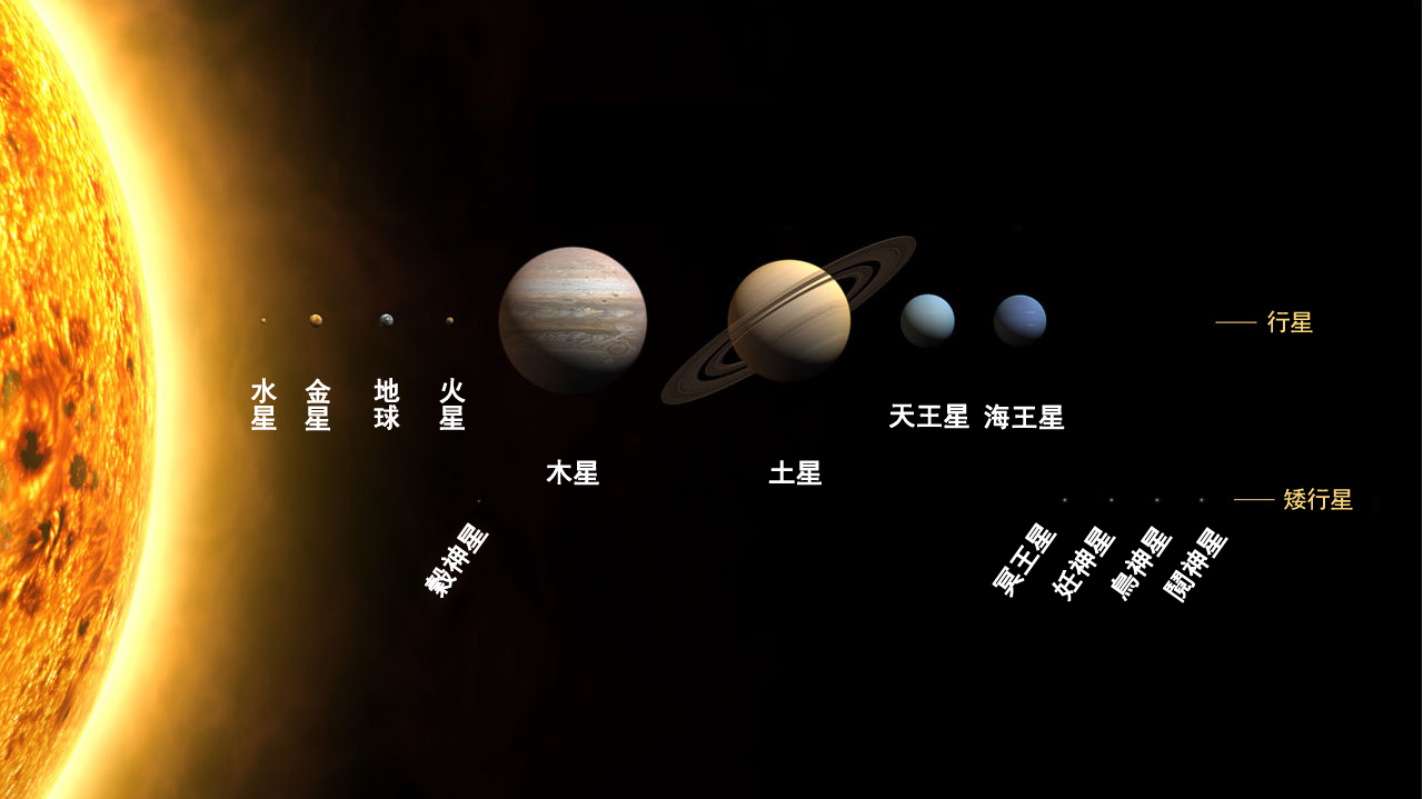 E5 A4 AA E9 98 B3 E7 B3 BB furthermore Stock Illustration Illustration Solar System Showing Pla s Around Sun Image61815661 furthermore Sun Earth Moon System likewise Does Solar System Look Like 4585988 as well Pluto. on planet solar system diagram