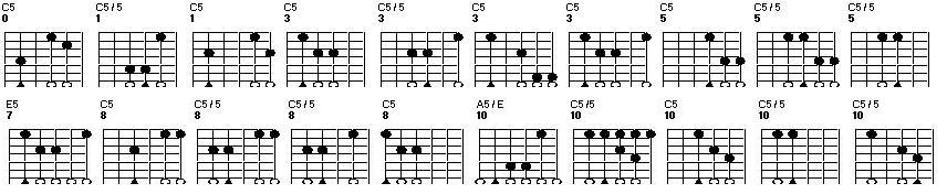 Power Chords Guitar Chart: Power chords positions.jpg - Wikimedia Commons,Chart