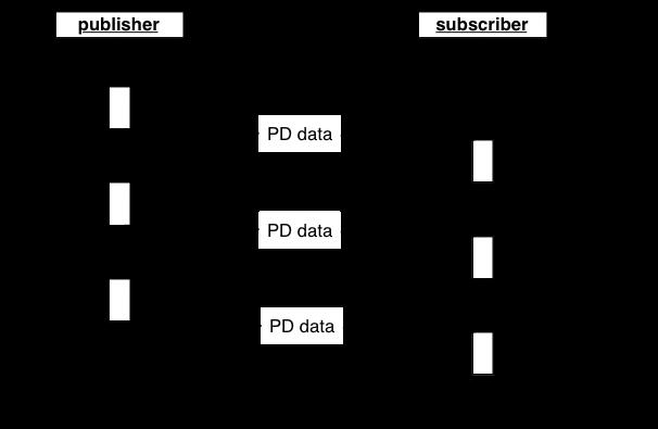 Sequenzdiagramm der TRDP Prozessdaten