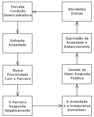 Teoria do Apego - Estrategia de Esquiva do Apego