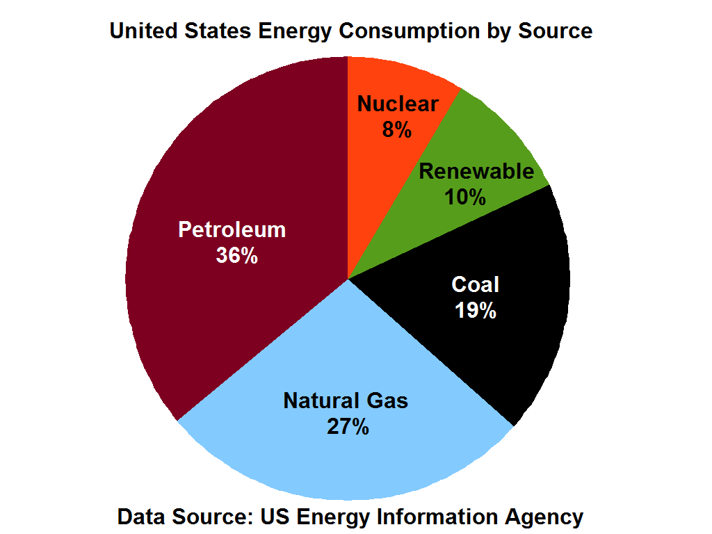 File Us Energy Consumption By Source Png Wikimedia Commons