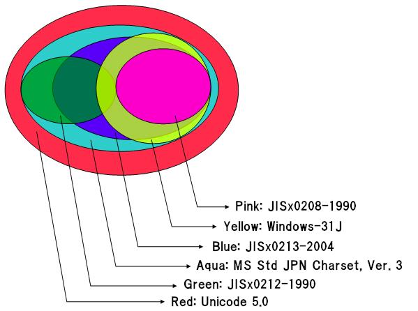 JIS X 0213 - Wikipedia