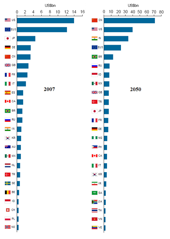 will china gdp overpass usa in the next 40 years