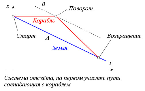 https://upload.wikimedia.org/wikipedia/commons/0/09/Парадокс_близнецов_2.jpg