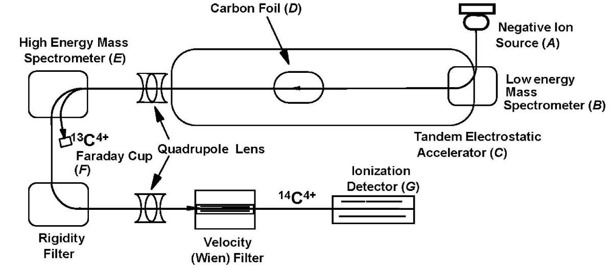Delta 13c Radiokarbondatierung