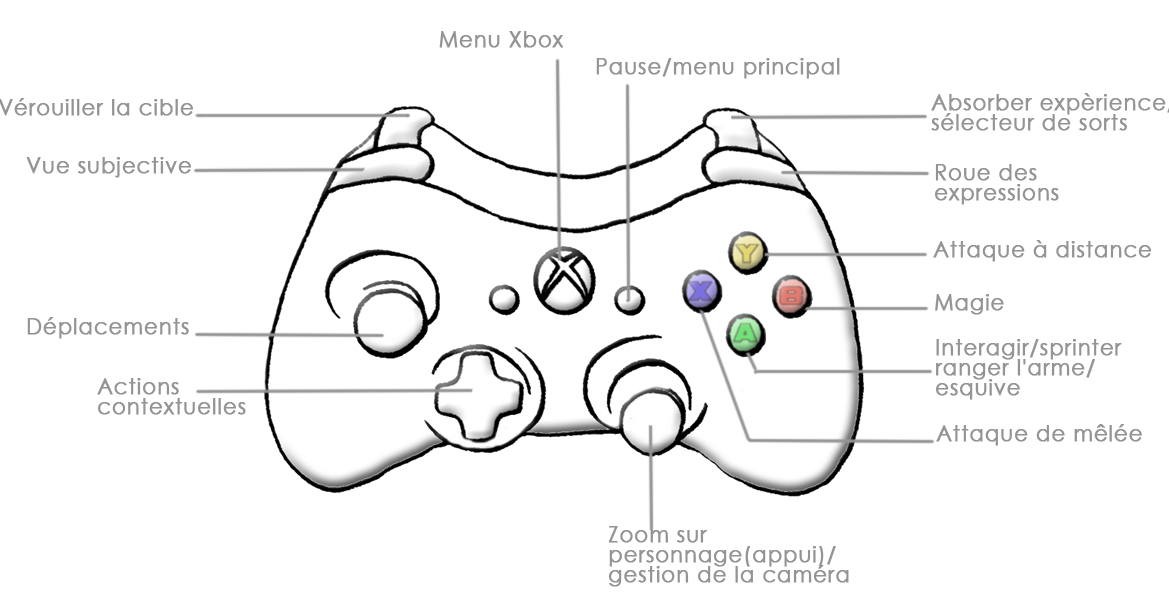 Xbox Controller Diagram Xbox Free Engine Image For User