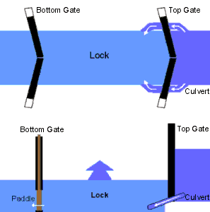 File:Canallock.png