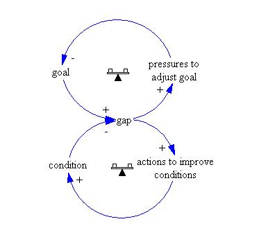 eroding goals