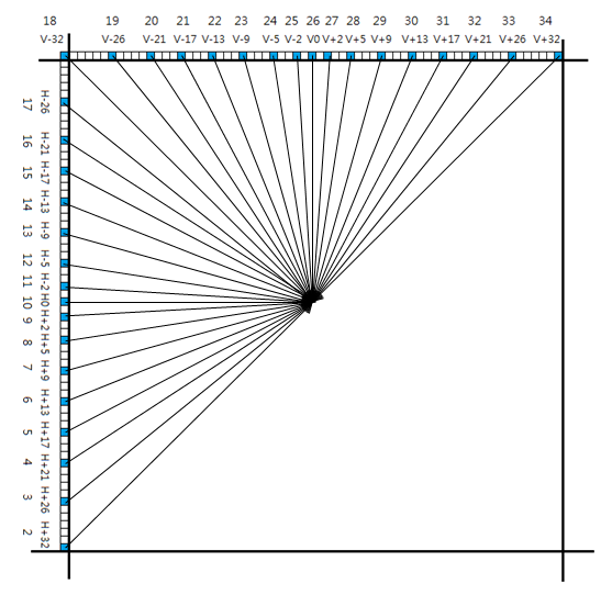 File:HEVC angular intra prediction modes.png