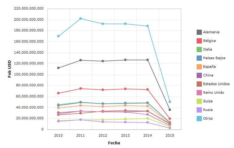Archivo Importaciones De Francia Del Periodo 2010 Hasta Abril 2015