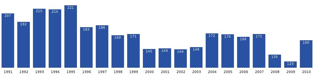 Gràfic del creixement de població de Kangilinnguit durant dues dècades. Font: Statistics Greenland[4]