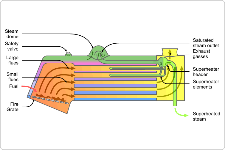 File:Locomotive fire tube boiler schematic.png