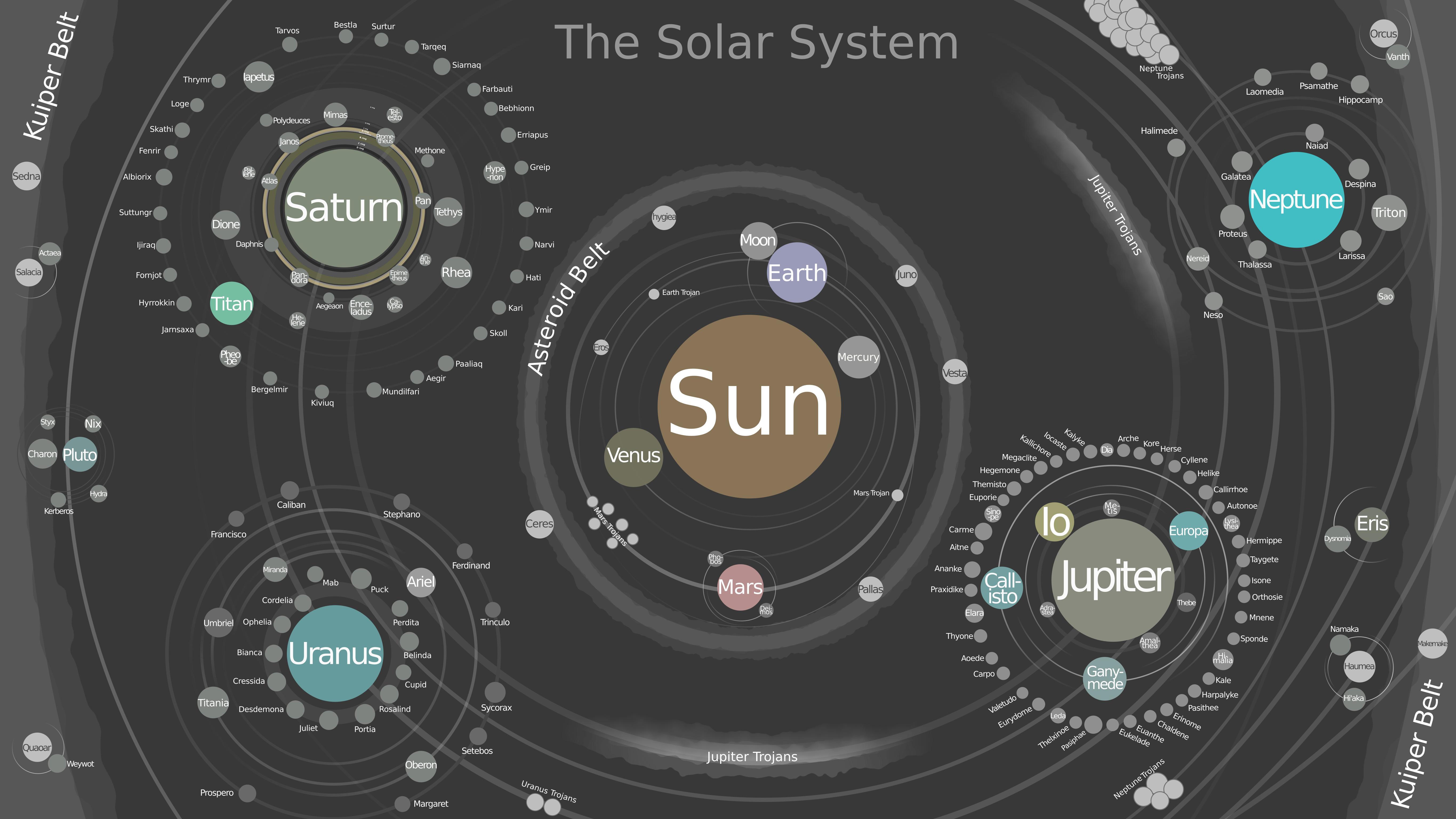 Talk:Solar System - Wikipedia