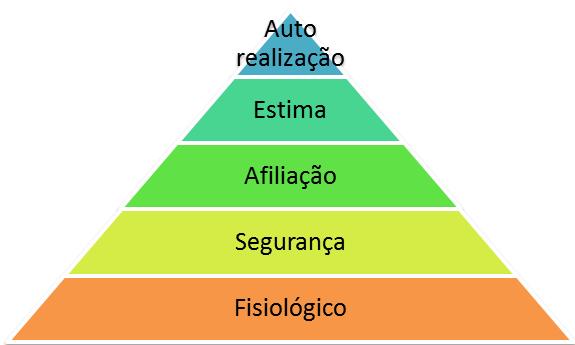 Automotivao wikipdia a enciclopdia livre pirmide de maslow ccuart Images