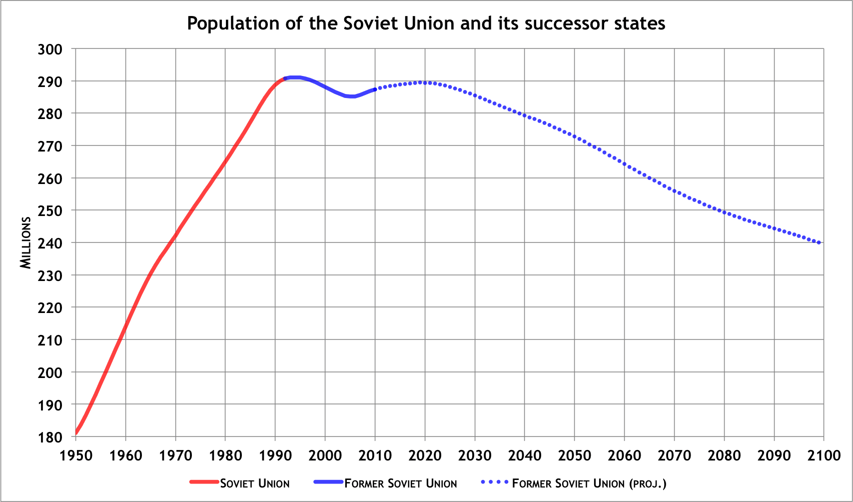 us and ussr relationship after ww2 economy