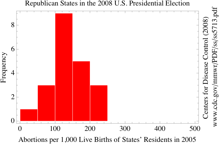 File:Republican abortion ratio.png
