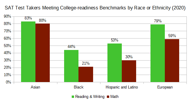 SAT College-readiness Benchmarks.png