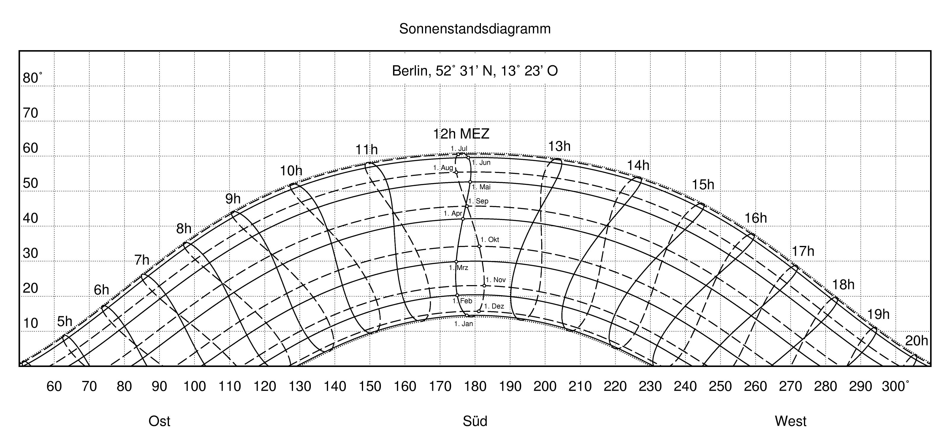 Sun chart - Wikipedia