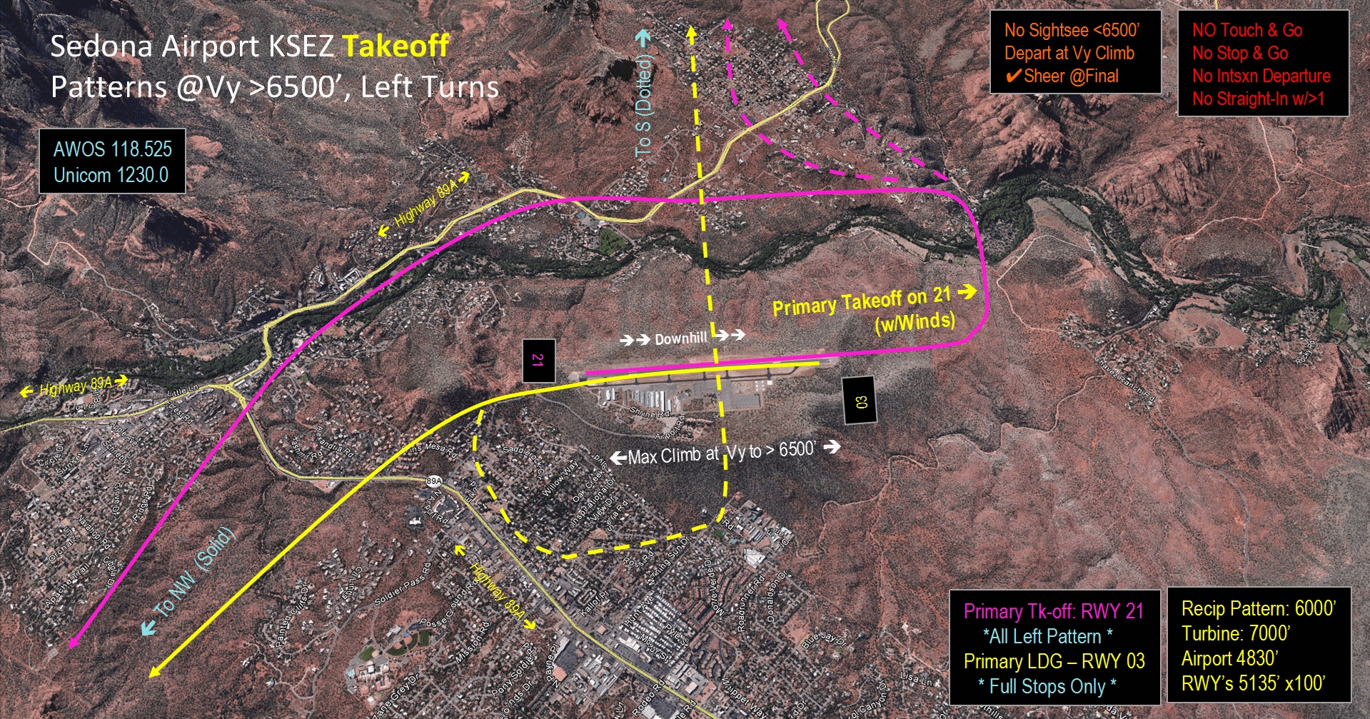 Takeoff Procedures and Pattern for KSEZ to the North and South - CLICK for Noise Abatement Procedures