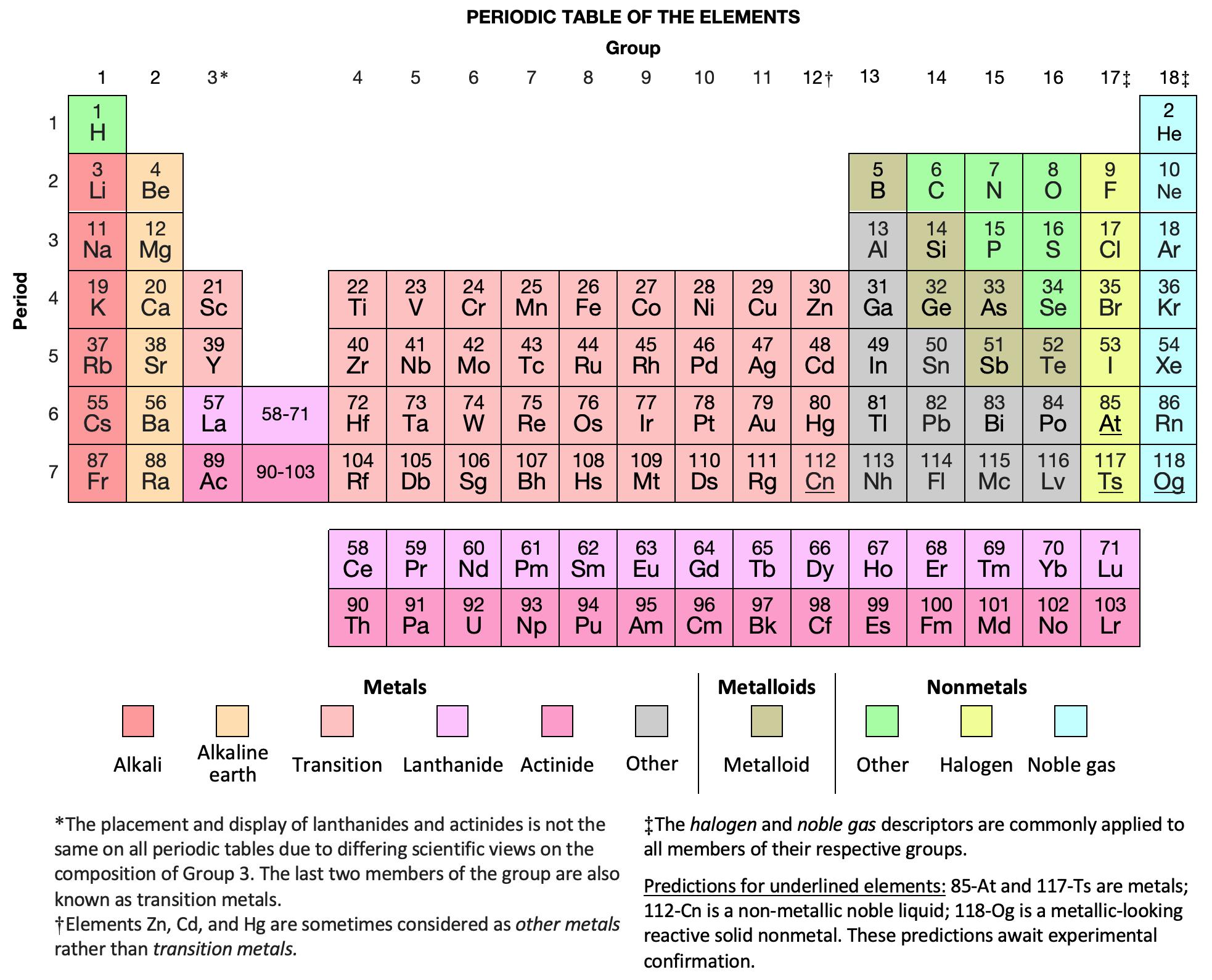Periodic Table Wikipedia
