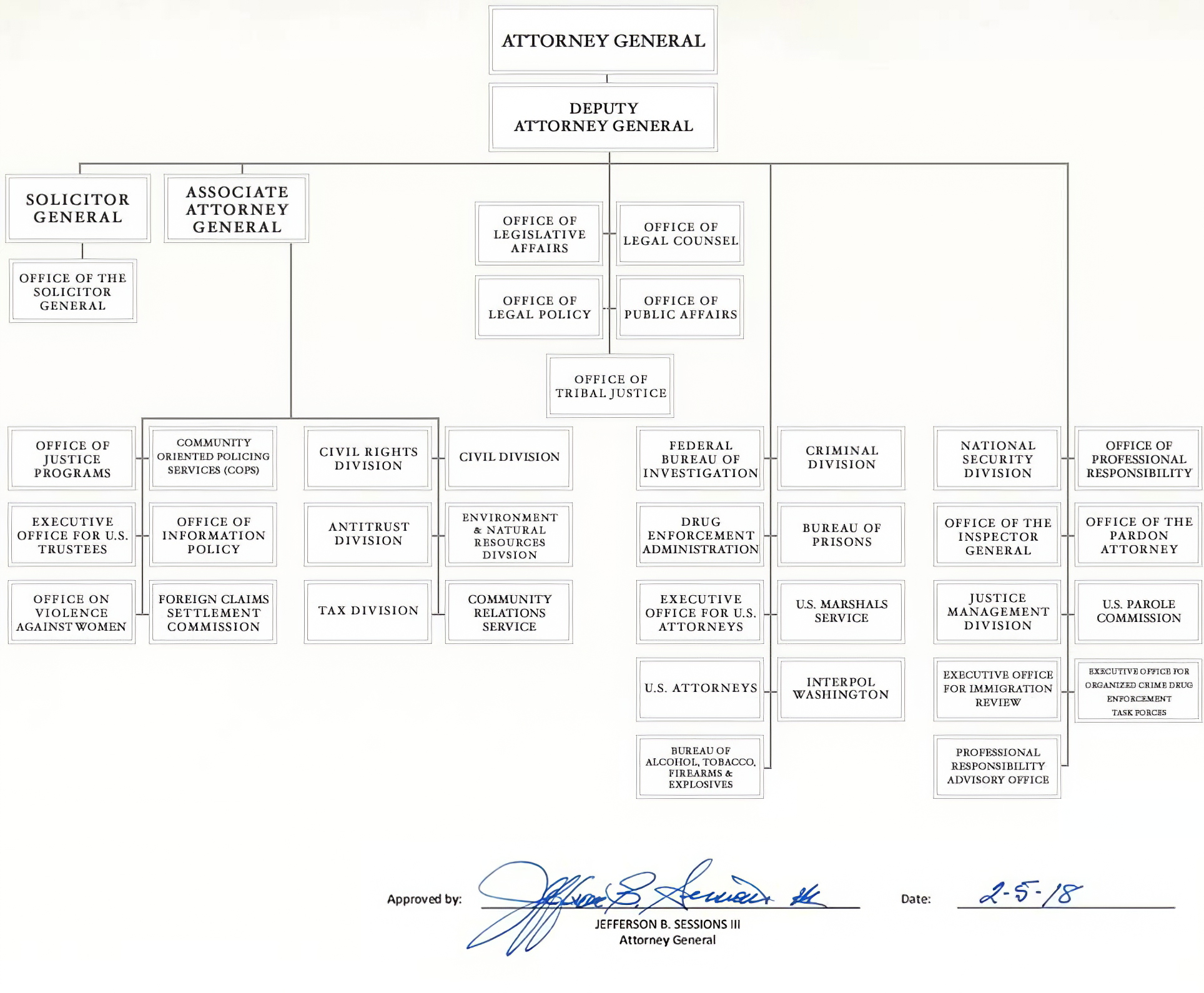 File Us Department Of Justice Organizational Chart Png