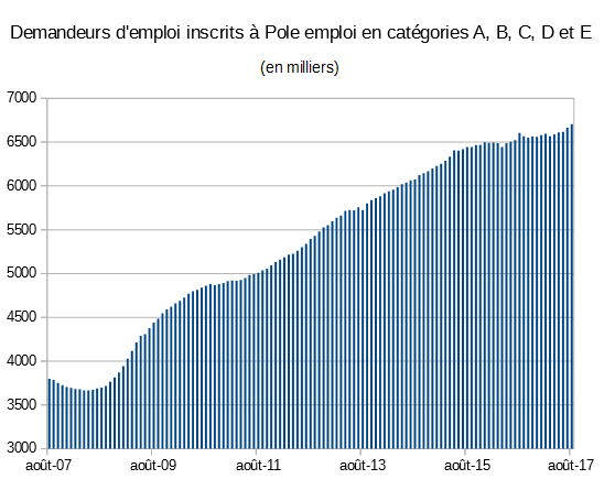 d373d095d88 Chômage en France — Wikipédia