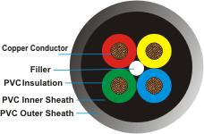 File:4 Core Round PVC Jainson Cable.jpg