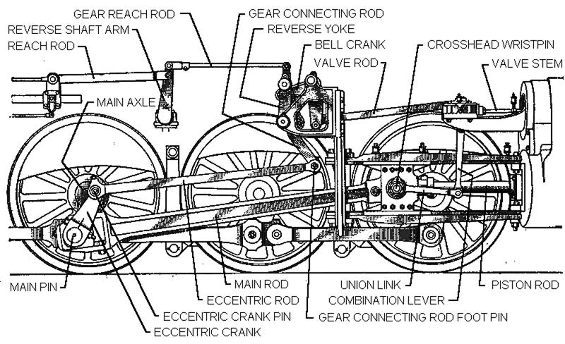 baker valve gear