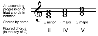 The key note or tonic of a piece of music is called note number one, the first step of the ascending scale. Chords built on each scale degree are numbered in the same way so that, for example, in the key of C, the progression E minor - F - G can be generally described as a three - four - five progression.