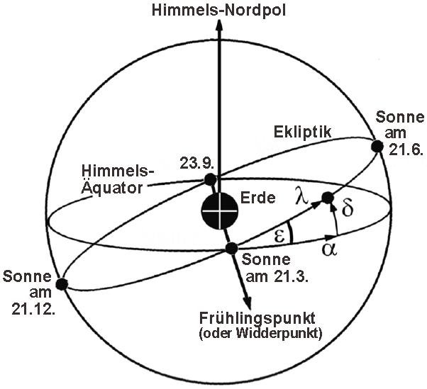 Tierkreis und Sonnenumlauf mit den Tag- und Nachtgleichen und dem Himmelsäquator