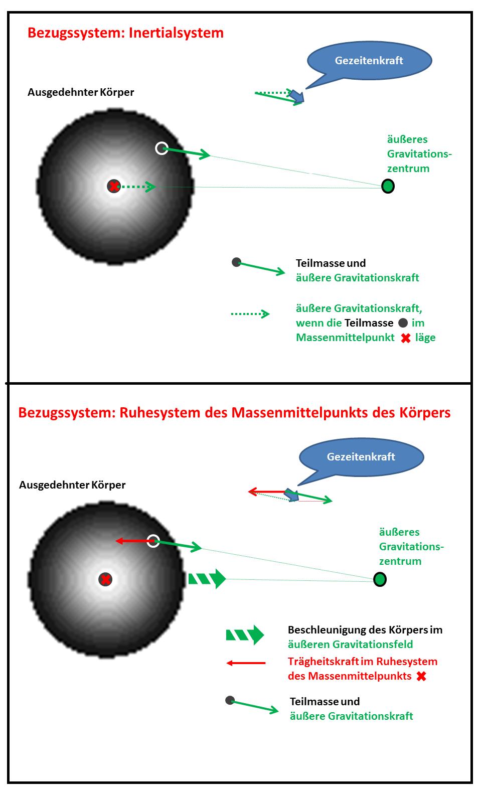 Datei:Gezeitenkraft Inertialsystem Koerpersystem.png – Wikipedia