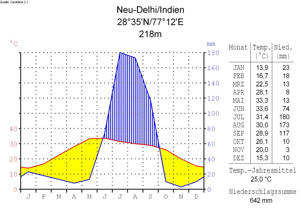 File:Klimadiagramm-deutsch-Neu-Delhi-Indien.png - Wikimedia Commons