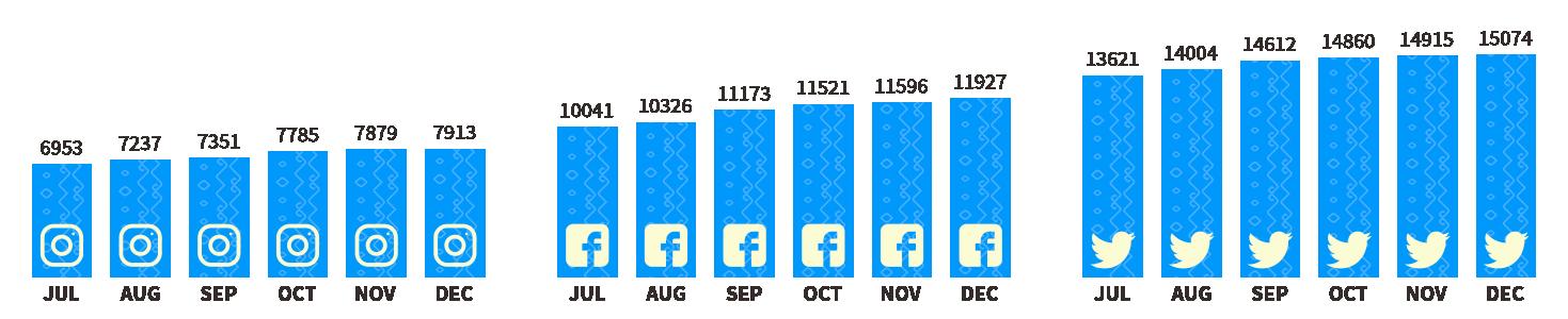 publish it under the following license: English Social media growth of Wikimedia Indonesia's social media handles author name string: Gunarta (WMID) Wikimedia