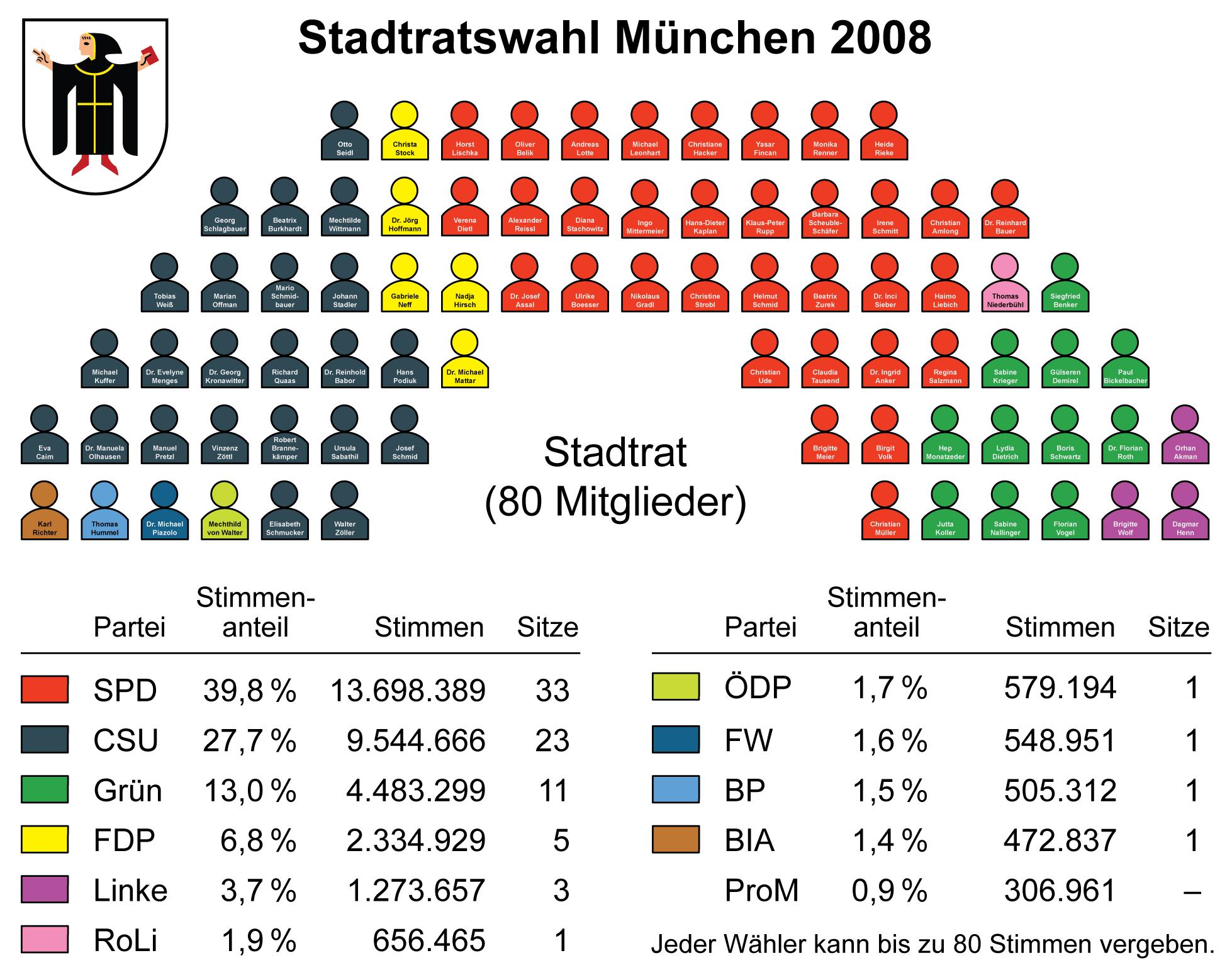 Datei münchen stadtratswahl sitzverteilung mit