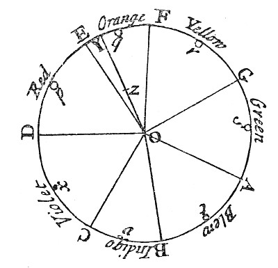 File:Newton's colour circle.png
