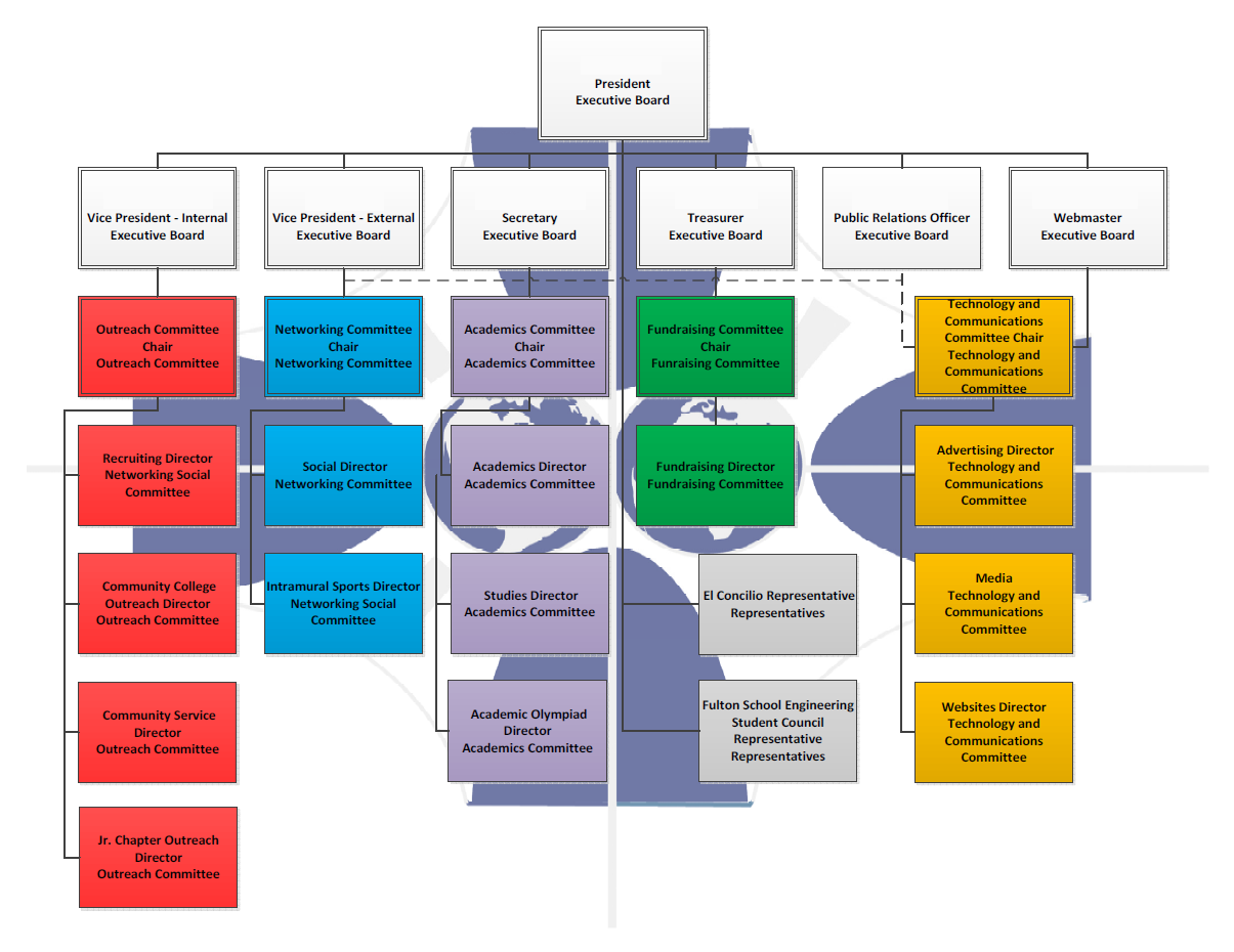 File organizational flow chart 1 png wikimedia commons