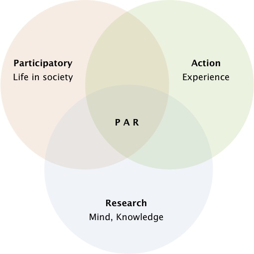 The Venn Diagram: Participatory Action Research in a Venn Diagram.jpg - Wikipedia,Chart