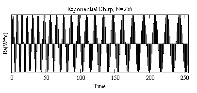 Plot of Exponential Chirp, N=256.png
