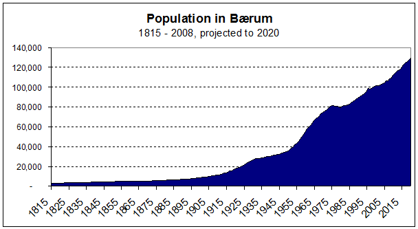 Population growth in Baerum Norway