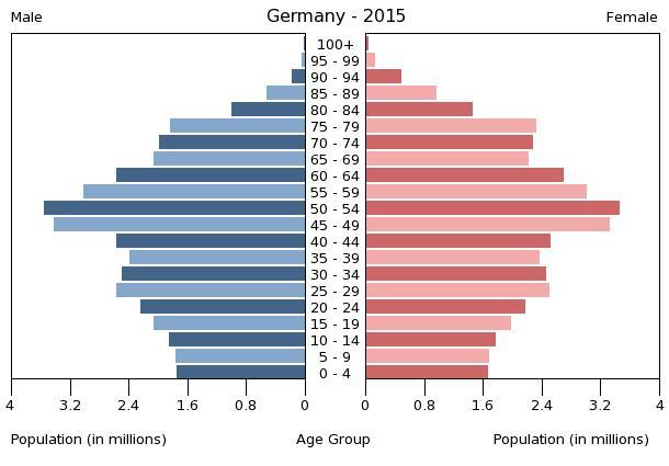 Bevölkerungsaufbau nach Alter im Jahr 2015. Im selben Jahr kamen in  Deutschland 738.000 Kinder zur Welt.