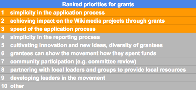 A chart showing how priorities for WMF grants were ranked by survey respondents, highlighting the top three priorities