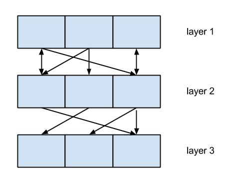 By organizing functional units (blocks) into layers we can simply the interactions and allow concurrent development of the layers.