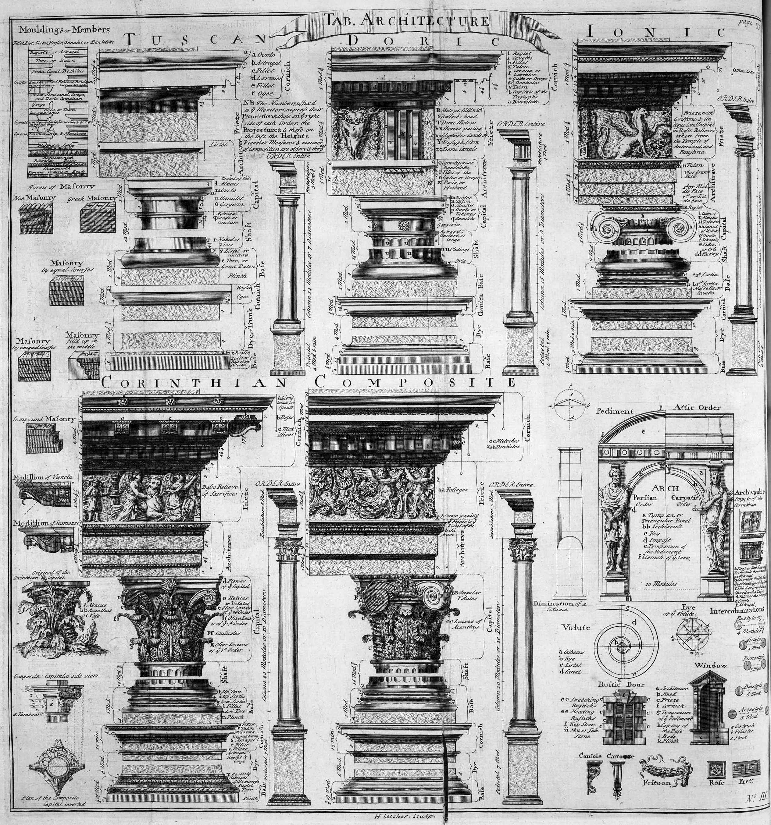 File table of architecture cyclopaedia 1728 volume wikimedia commons - Architecturen volumes ...