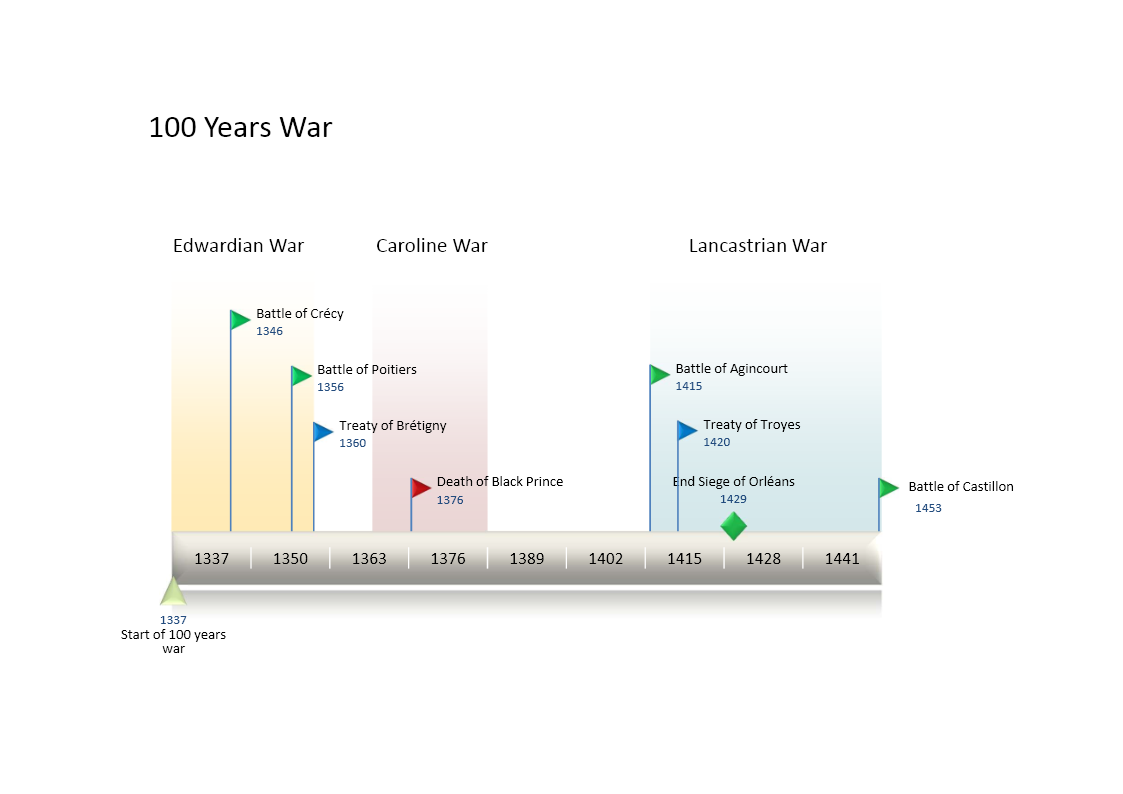 Timeline of 100 Years War